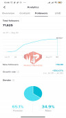 ✅ Account Verified 31k Followers – 106.1K Likes – Entertainment Channel