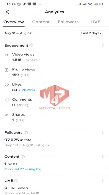 ✅ Account Verified 97.1k Followers – 403.5k Likes – Entertainment Channel – Registered Creator Fund