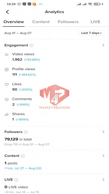 ✅ Account Verified 79.1k Followers – 439.9k Likes – Entertainment Channel