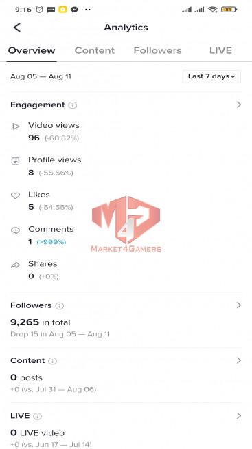✅ Account Verified 9.2k Followers – 195.0k Likes – Entertainment Channel – USA Followers