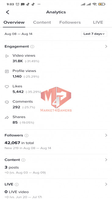 ✅ Account Verified 42.1k Followers – 269.1k Likes – USA TOP MOST VIEWED – Registered Creator Fund