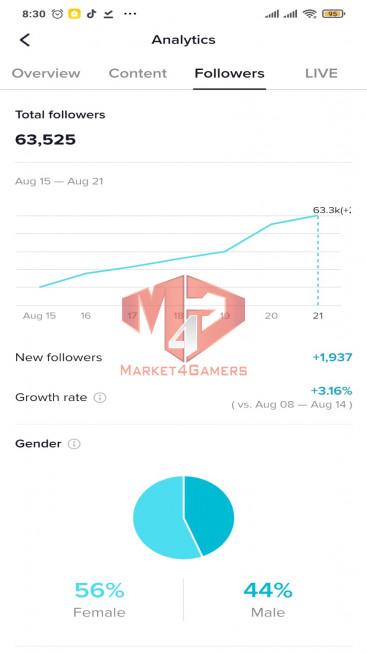 ✅ Account Verified 62.0k Followers – 380.5k Likes – Entertainment Channel