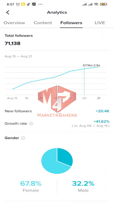 ✅ Account Verified 66.2k Followers – 339.8k Likes – CARTOON Channel