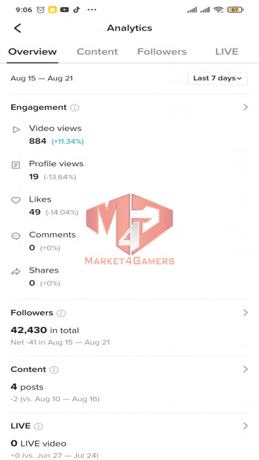 ✅ Account Verified 42.4k Followers – 170.7k Likes – Entertainment Channel – REGISTERED CREATOR FUND