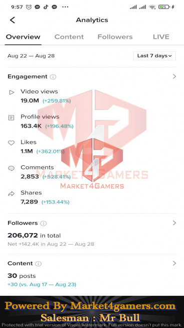 ✅ Account Verified 201.0k Followers – 904.4k Likes – Entertainment Channel