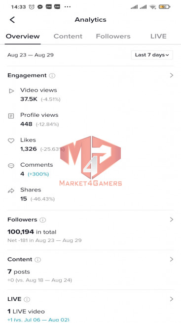 ✅ Account Verified 100.2k Followers – 565,4k Likes – Gaming Channel – Registered Creator Fund