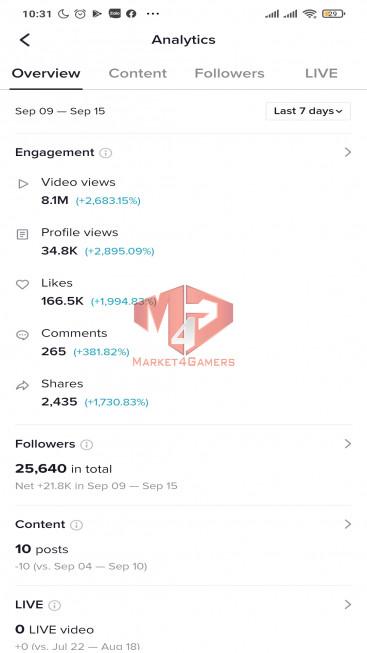 ✅ Account Verified 25.6k Followers – 129.6k Likes – Entertainment Channel