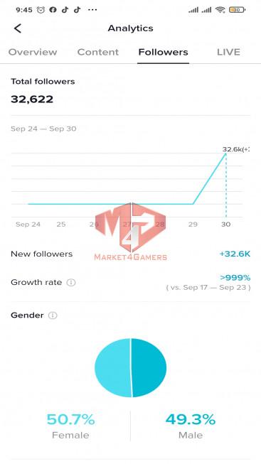 ✅ Account Verified 32.6k Followers -272.7k Likes – Entertainment Channel