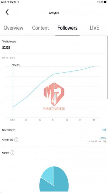 ✅ Account 87.0k Followers – 379.9k Likes – Shuttlecock Channel – Registered Creator Fund – Live Stream