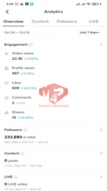✅ Account 234.3k Followers – 1.5M Likes – Entertainment Channel – Registered Creator Fund