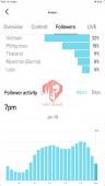 ✅ Account Verified 198.9K Followers – 932.4K Likes