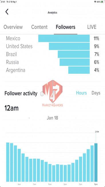✅ Account Verified 117K Followers – 485.4 Likes