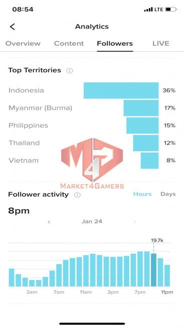 ✅ Account Verified 148.6k Follow – 349.6k Likes