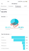 ✅ Account Verified 92.6K Follow – 1.2M Likes
