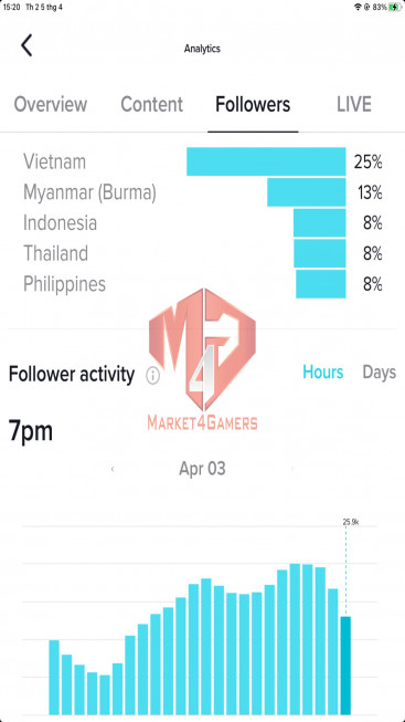 ✅ Account Verified 203.5K Followers – 2,4M Likes