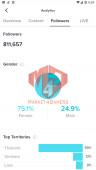 ✅ Account Verified 814K Followers – 7.2M Likes