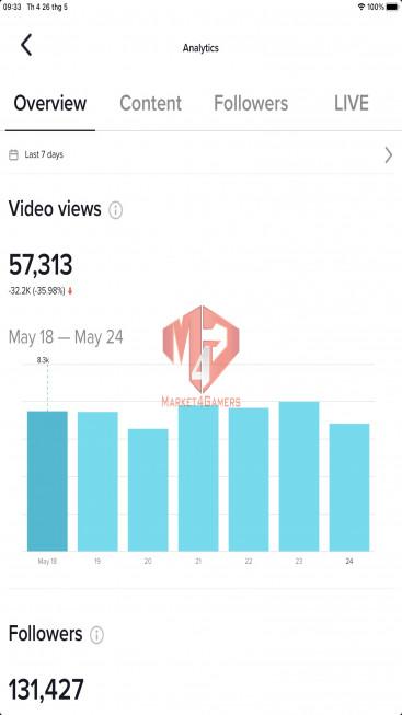 ✅ Account Verified 131.4K Followers – 438.9K Likes – Entertainment Channel