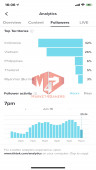 ✅ Account Verified Big Follower 420.8K Followers – 3,3M Likes – Turn On Get Money 450$/Months