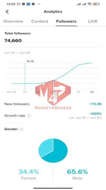 ✅ Account Verified 74.7K Followers – 696K Likes – Entertainment Channel
