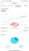 ✅ Account Verified Big Follower 76.9K Followers – 625.8 Likes – Entertainment Channel