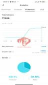 ✅ Account Verified 77.6k Followers – 431.9k Likes – Entertainment Channel